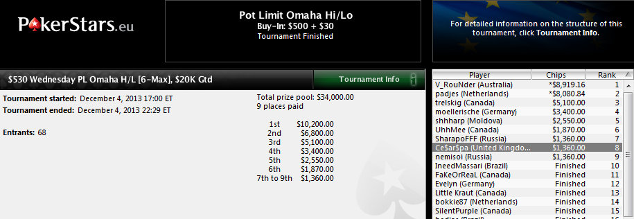 8.º puesto de César García en el $530 Wednesday PL Omaha H/L de PokerStars.com.