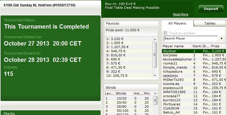 Victoria de 'illuntzar' en el €10K Gtd. Sunday NL Hold'em de bwin.