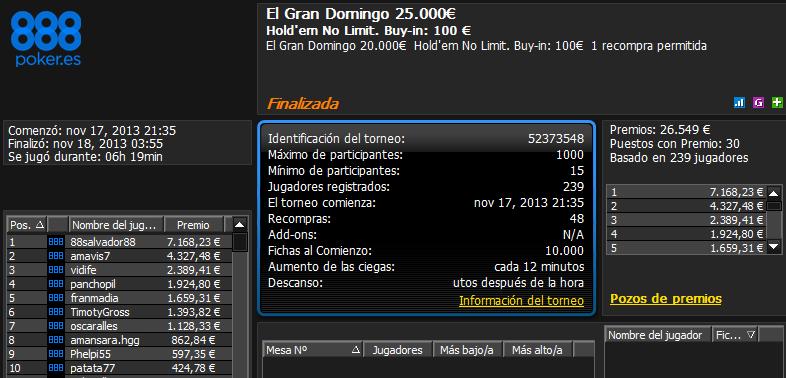 Victoria de '88salvador88' en El Gran Domingo 25.000€ de 888poker.es.