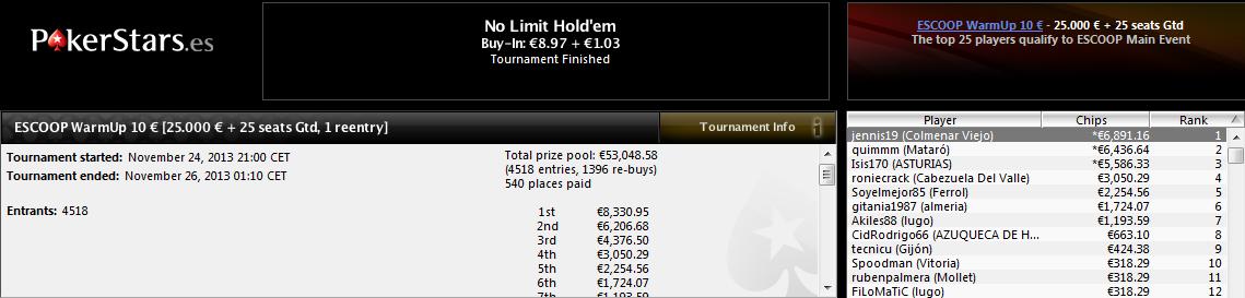 Triunfo de 'jennis19' en el ESCOOP WarmUp 10€ de PokerStars.es.
