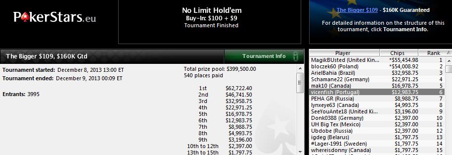 6.º lugar de Vicente Delgado en The Bigger $109 de PokerStars.com.