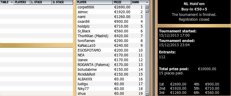 Triunfo de 'corpetit66' en el 10.000€ Garantizados de GTech.