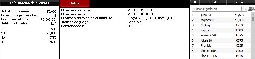 Victoria de 'j2m69X' en el Domingo Explosivo 5.000€ de la red iPoker.