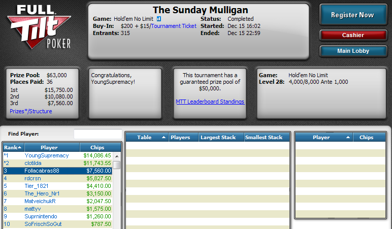 7.º lugar de Manuel Montalbán en The Sunday Mulligan de Full Tilt Poker.