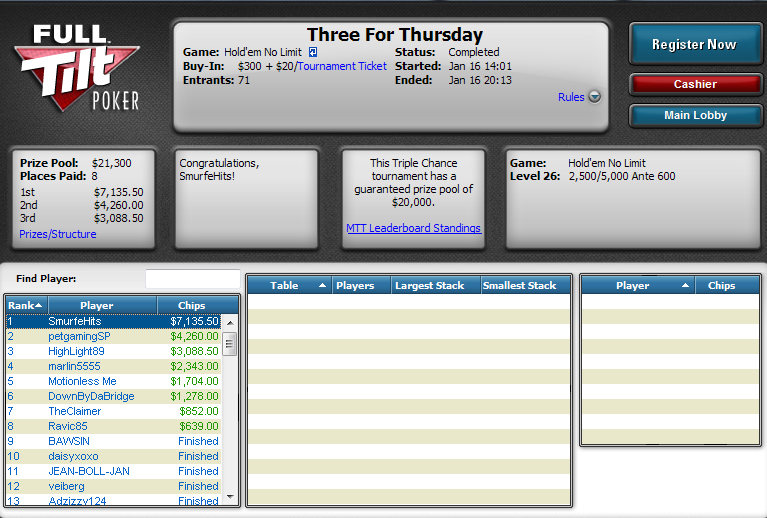 2.º lugar de Sergio Aído en el Three For Thursday de Full Tilt Poker