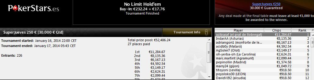 Victoria de azibiaiaf en el SuperJueves 250€ de PokerStars.es.
