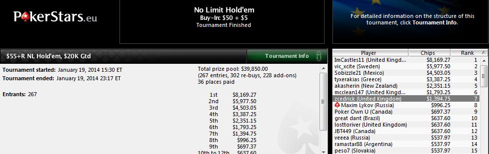 7.º lugar de Sergio Aído en el $55+R NL Hold'em de PokerStars.com.