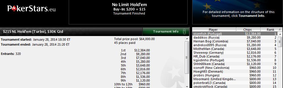 Victoria de Vicente Delgado en el $215 NL Hold'em Turbo de PokerStars.com.