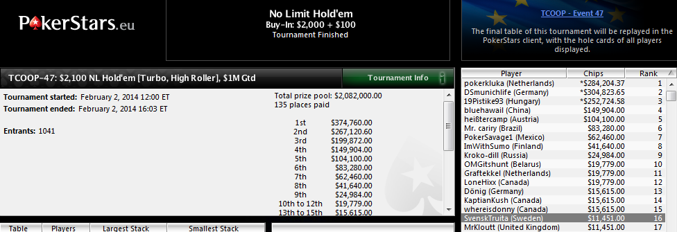 Buen resultado de Pepelu y Àlex Casals en el TCOOP-47 de PokerStars.com.