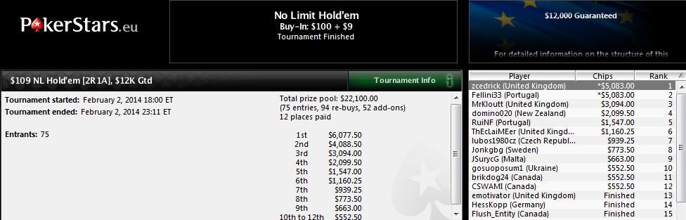 Victoria de Sergio Aído en el $109 NL Hold'em de PokerStars.com.