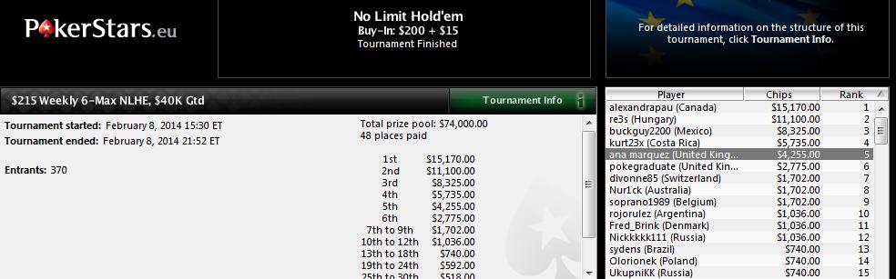 5.ª posición de Ana Márquez en el $215 Weekly 6-Max NLHE de PokerStars.com.