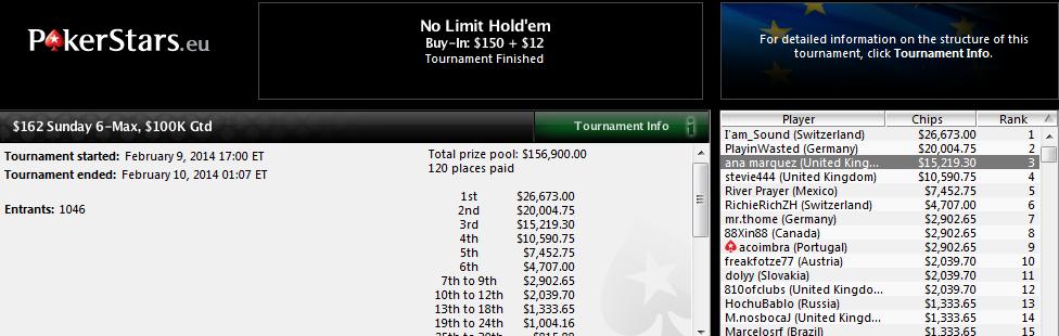 Ana Márquez ha sido 3.ª en el $162 Sunday 6-Max de PokerStars.com.