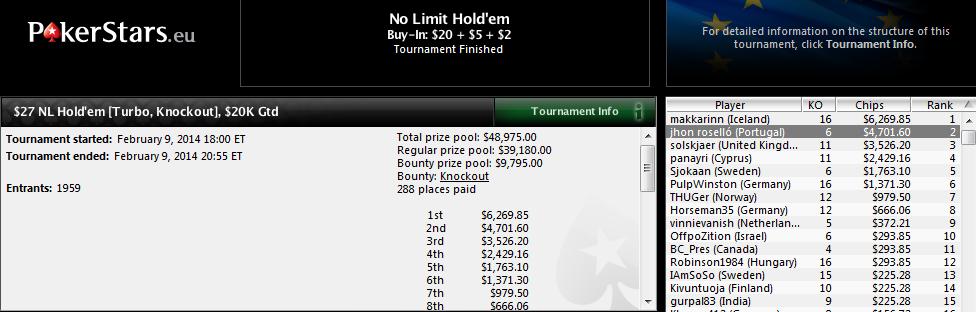 2.º lugar de 'jhon roselló' en el $27 NL Hold'em Turbo KO de PokerStars.com.