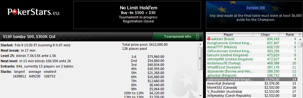 14.º lugar de Pablo Fernández en el $530 Sunday 500 de PokerStars.com.