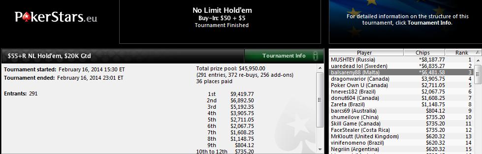 3.º lugar de Sergio Fernández en el $55+R NL Hold'em de PokerStars.com.