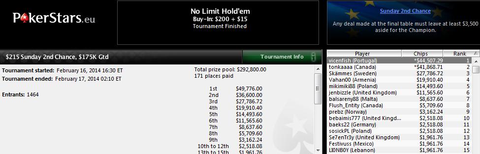 """Gran victoria de Vicente Delgado """"vicensfish"""" en el $215 Sunday 2nd Chance de PokerStars.com."""