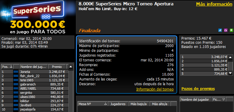 Victoria de 'joneta' en el 8.000€ SuperSeries Micro Torneo Apertura de 888poker.es.