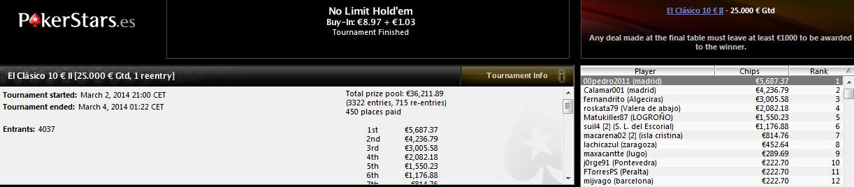 Triunfo del madrileo '00pedro2011' en El Clásico 10€ II de PokerStars.es.