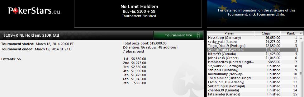 4.º lugar de Pepelu en el $109+R NL de PokerStars.com.