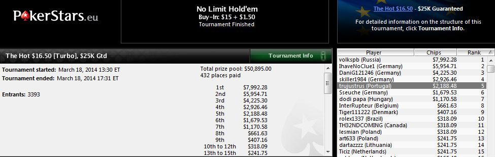 5.º lugar de Sergio Cabrera en The Hot $16,50 de PokerStars.com.