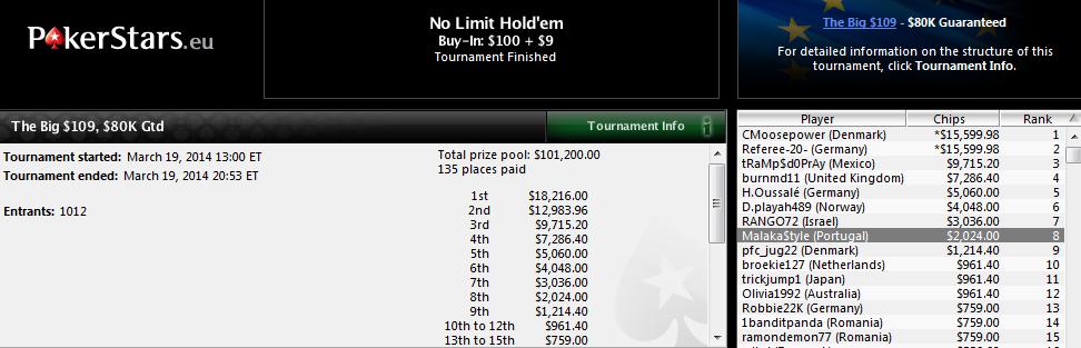 8.º lugar de Juan Pardo en The Big $109 de PokerStars.com.