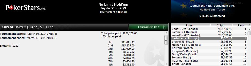 4.º lugar de Alberto Novoa en el $109 NL Hold'em Turbo de PokerStars.com.