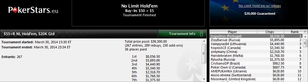 Victoria de Sergio Cabrera en el $55+R NL Hold'em de PokerStars.com.