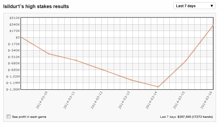 """Gráfica semanal de resultados en cash de """"Isildur1"""""""