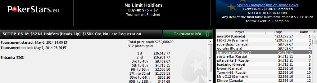 5.º lugar de Alberto Novoa en el SCOOP-08-M: $82 NL Hold'em Heads-Up de PokerStars.com.