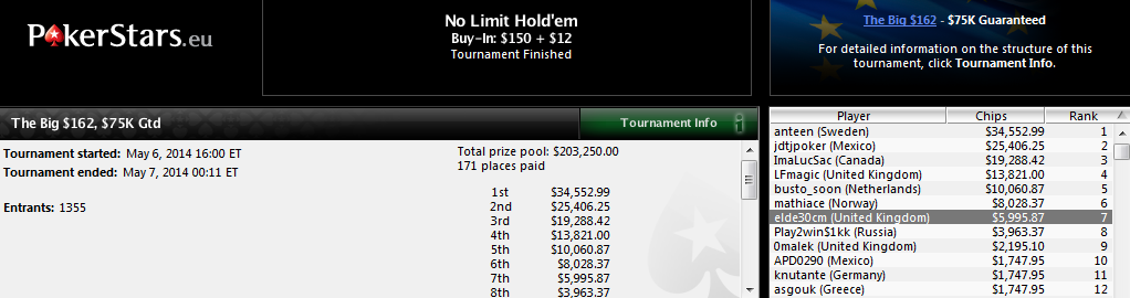 7.º lugar de 'elde30cm' en The Big $162 de PokerStars.com.