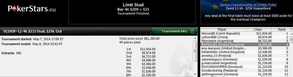 Jorge Ufano y Ana Márquez han destacado en el SCOOP-12-M: $215 Stud de PokerStars.com