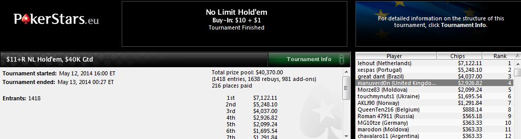 4.º lugar de Manu Bardón en el $11+R NL Hold'em de PokerStars.com.