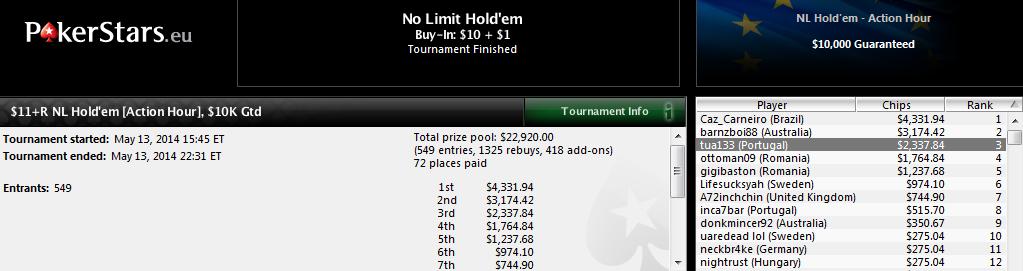 3.º lugar de Lander Lijó en el $11+R NL Hold'em Action Hour de PokerStars.com.