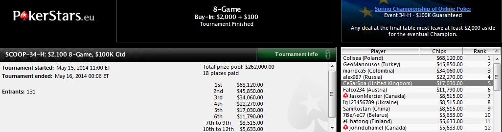 5.º lugar de César García en el SCOOP-34-H: $2,100 8-Game de PokerStars.com.