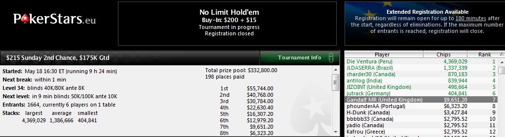 7.º puesto de Miguel Riera en el $215 Sunday 2nd Chance de PokerStars.com