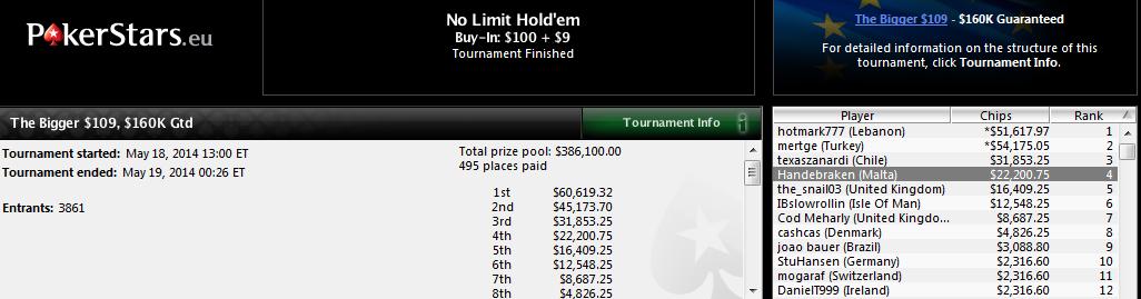 4.º lugar de Marcos Paneque en The Bigger $109 de PokerStars.com.