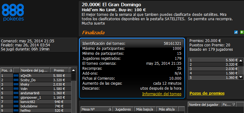 Victoria de 'xQnOh' en El Gran Domingo 20.000€ de 888poker.es.