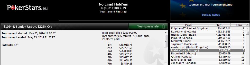 5.º puesto de Juan Pardo en el $109+R Sunday Rebuy de PokerStars.com.