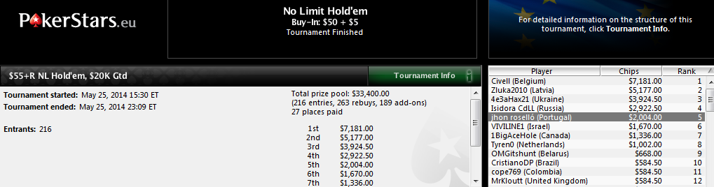 5.º lugar de Juan Roselló en el $55+R NL Hold'em de PokerStars.com.