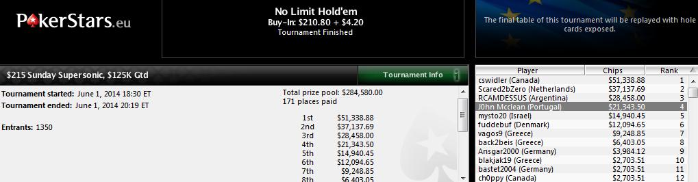 4.º lugar de Manuel Saavedra en el $215 Sunday Supersonic de PokerStars.com.