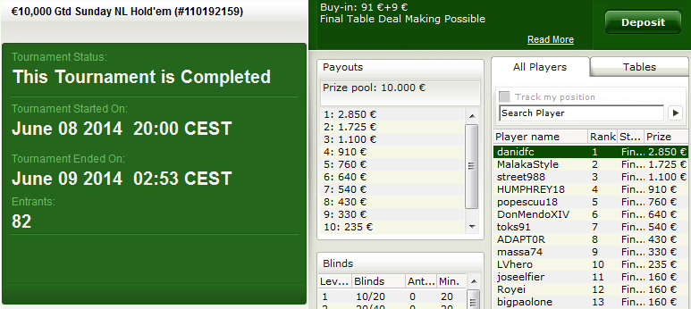 Victoria de 'danidfc' en el €10K Gtd. Sunday NL Hold'em de bwin.