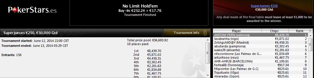 Victoria de Antony Fern en el SuperJueves 250€ de PokerStars.es.