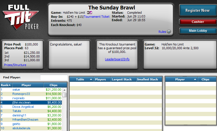 4.º lugar de Manuel Saavedra en The Sunday Brawl de Full Tilt Poker.
