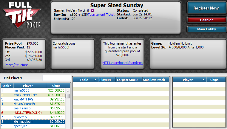 Manuel Saavedra ha sido 8.º en el Super Sized Sunday de Full Tilt Poker.