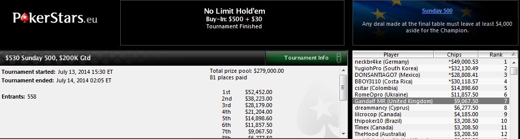 7.º lugar de Miguel Riera en el $530 Sunday 500 de PokerStars.com.