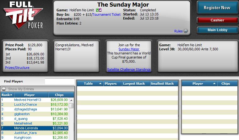 7.º lugar de Óscar Seradell en The Sunday Major de Full Tilt Poker.