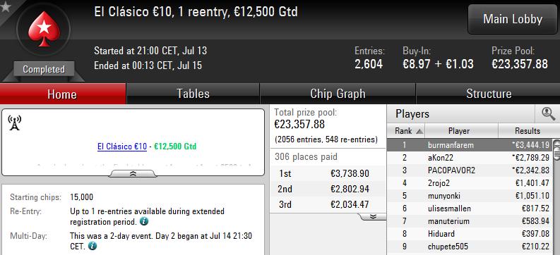 Triunfo de 'burmanfarem' en El Clásico 10€ de PokerStars.es.