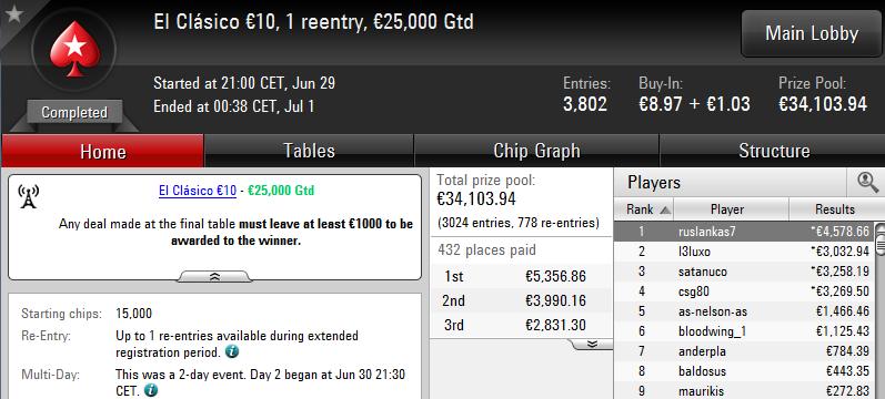 Triunfo de 'ruslankas7' en El Clásico 10€ de PokerStars.es.