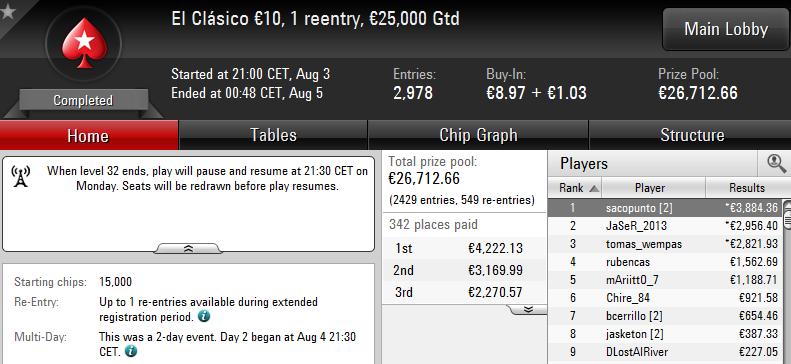 Triunfo de 'sacopunto' en El Clásico 10€ de PokerStars.es.