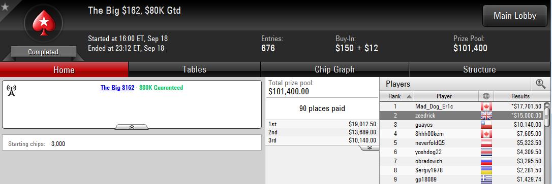 2.º lugar de Sergio Aído en The Big $162 de PokerStars.com
